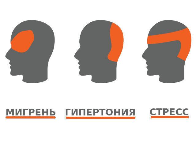 Что быстро сделать, если болит голова? Что делать в домашних условиях, если очень сильно болит голова, а таблеток нет или они не помогают